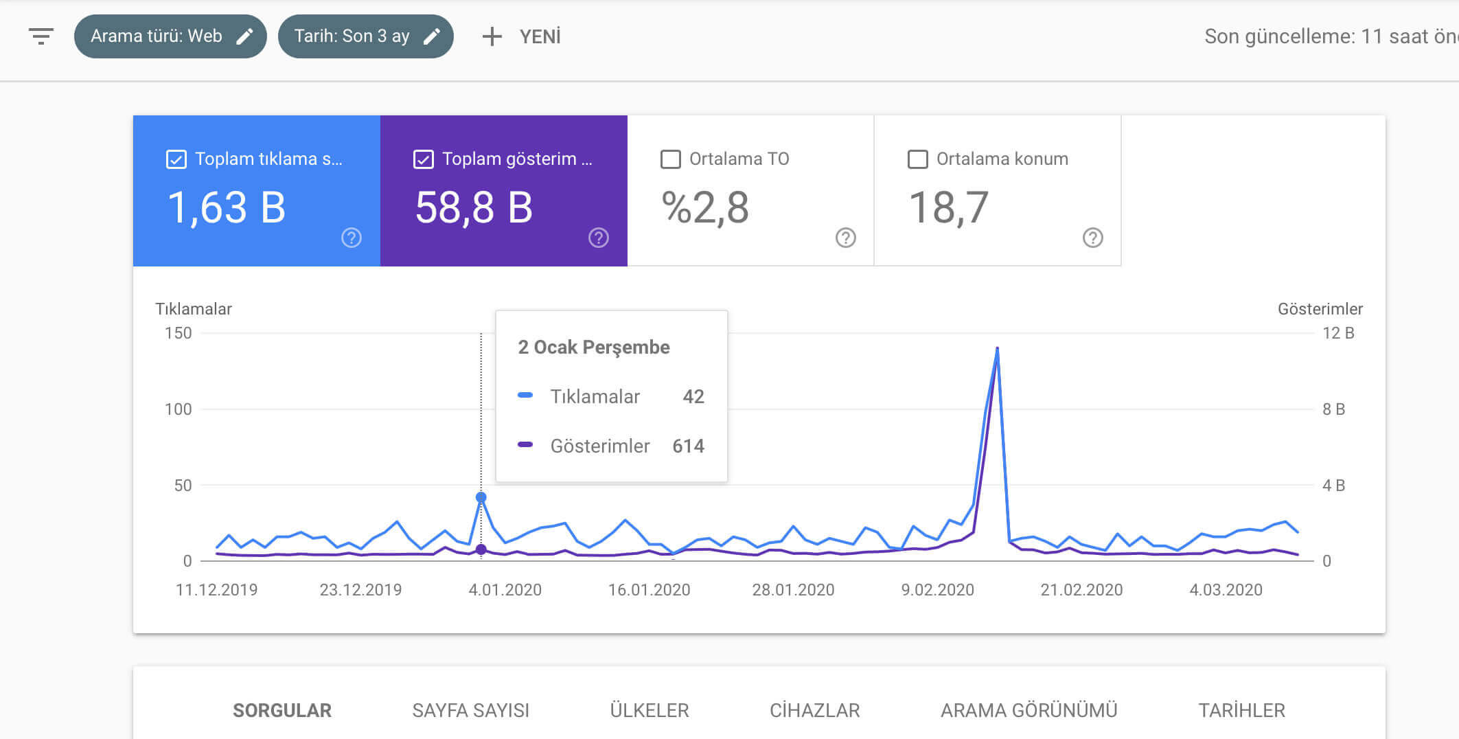 Google Search Console Performans
